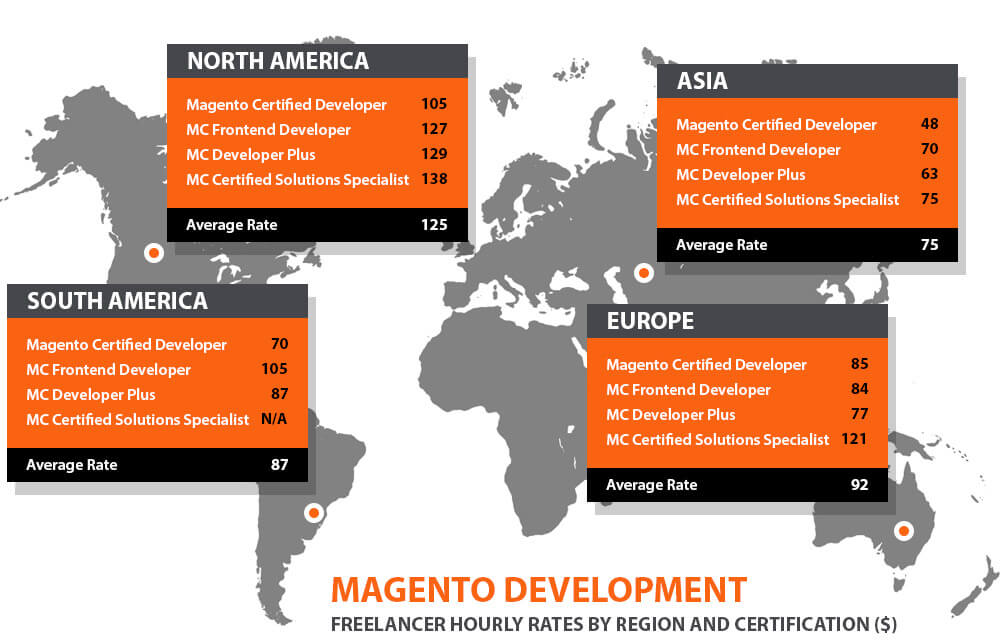 magento developer rate by country