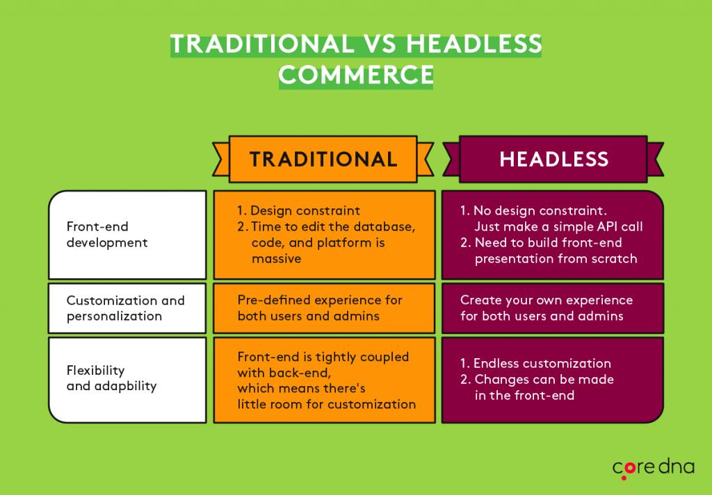 headless vs traditional ecommerce