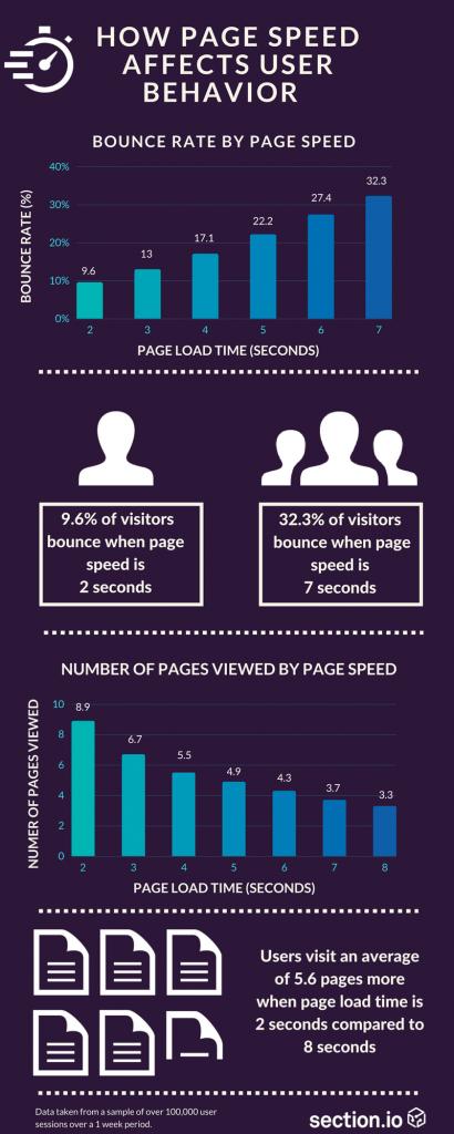 Speed infographic