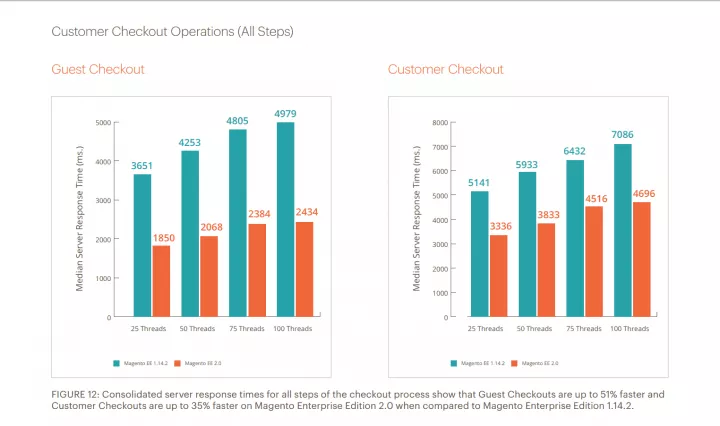 Customer Checkout Operations