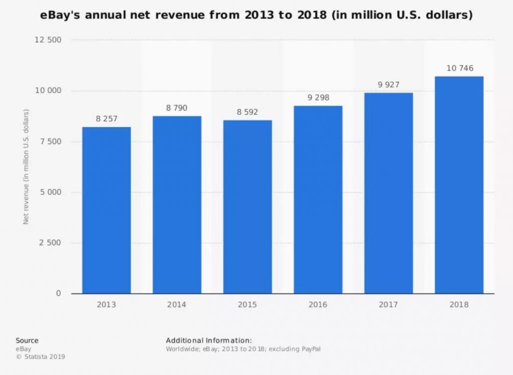 eBay revenue 2013-2018
